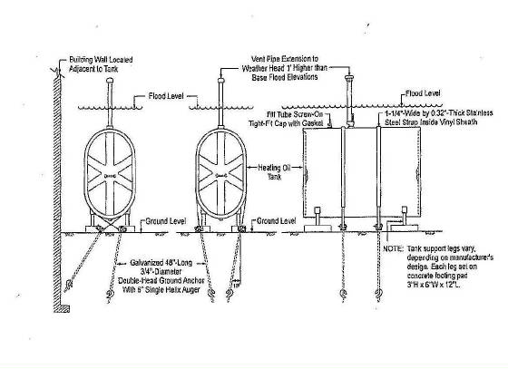 Above Ground Tank Anchoring System